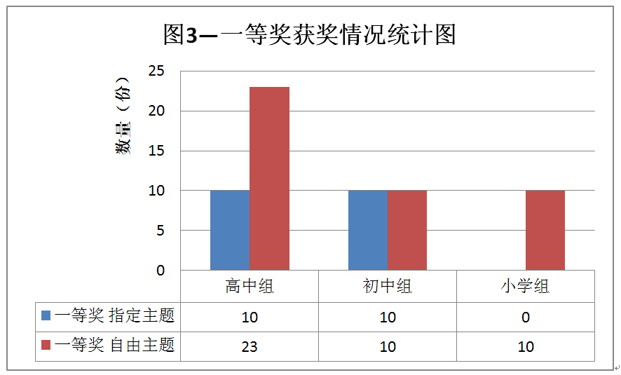 第十二届中国青少年环境地图竞赛结果及存在的问题分析 - 谭老师地理工作室 - 谭老师地理工作室